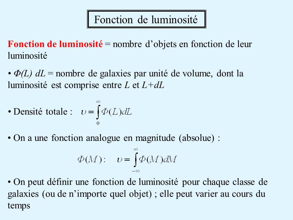 Fonction de luminosité