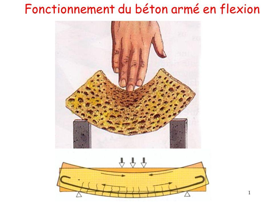 Fonctionnement du béton armé en flexion