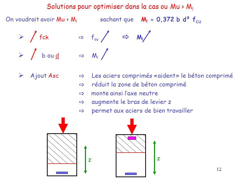 Solutions pour optimiser dans la cas ou Mu > Ml