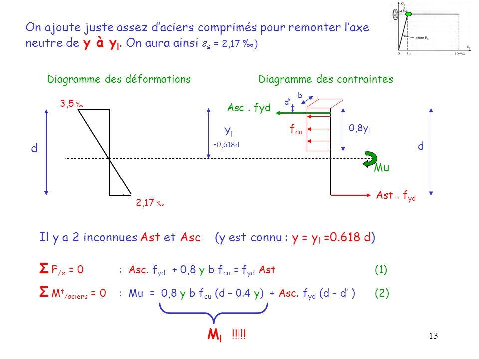 Σ F/x = 0 : Asc. fyd + 0,8 y b fcu = fyd Ast (1)
