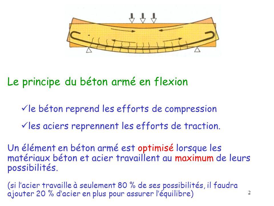 Le principe du béton armé en flexion