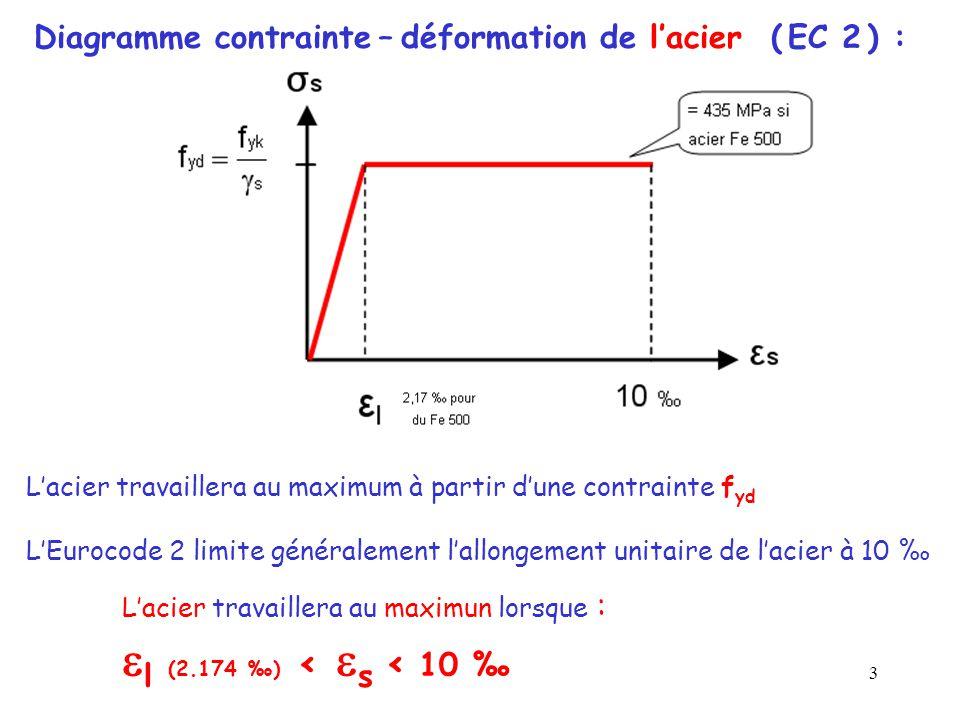 Diagramme contrainte – déformation de l'acier ( EC 2 ) :