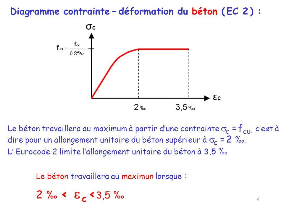 Diagramme contrainte – déformation du béton ( EC 2 ) :