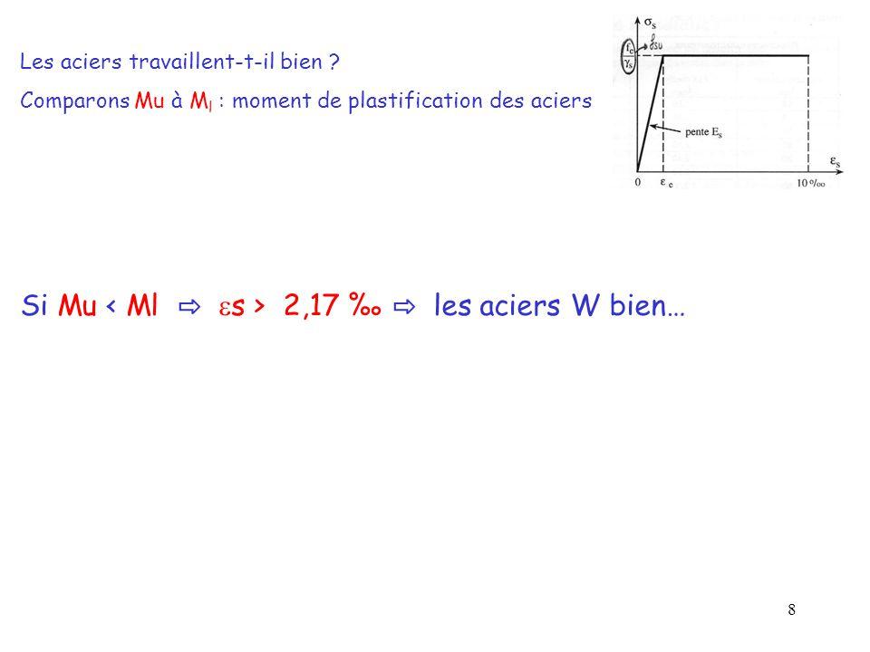 Si Mu < Ml ⇨ s > 2,17 ‰ ⇨ les aciers W bien…