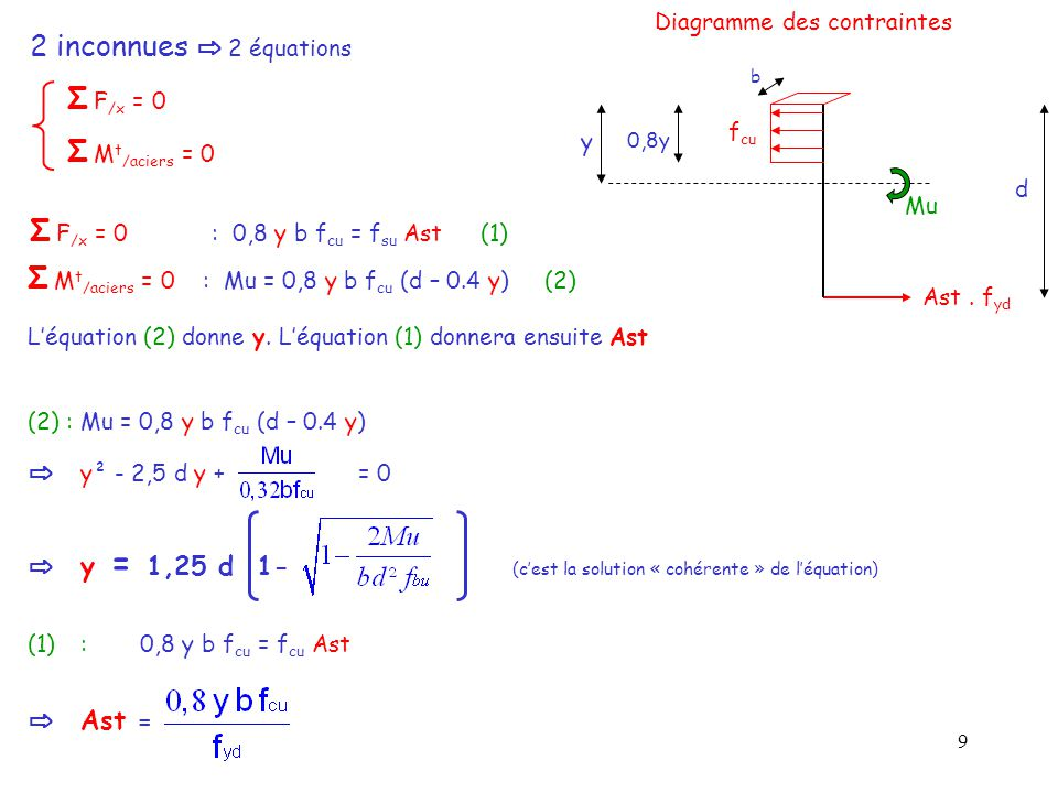 Σ F/x = 0 : 0,8 y b fcu = fsu Ast (1)