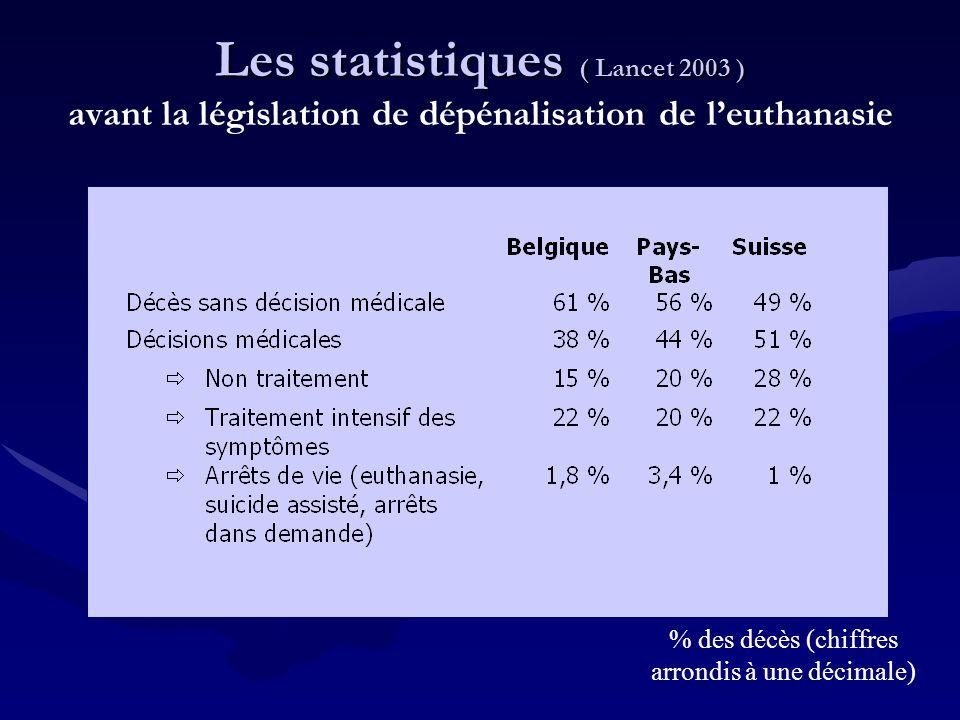 % des décès (chiffres arrondis à une décimale)