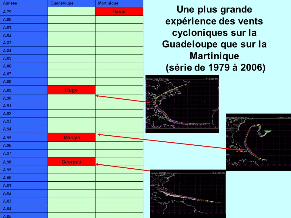 AnnéesGuadeloupe. Martinique. A.79. David. A.80. A.81. A.82. A.83. A.84. A.85. A.86. A.87. A.88. A.89.