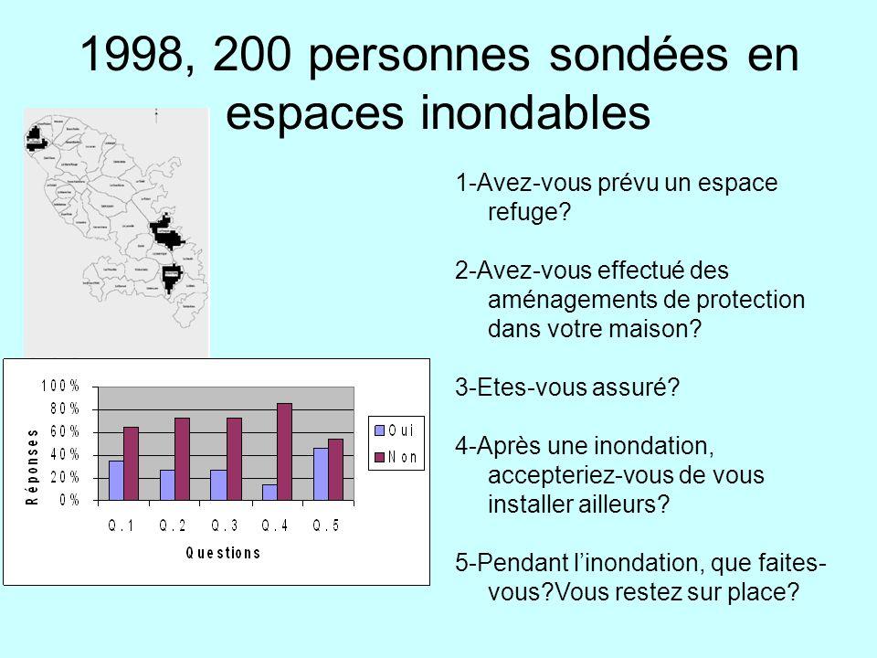 1998, 200 personnes sondées en espaces inondables