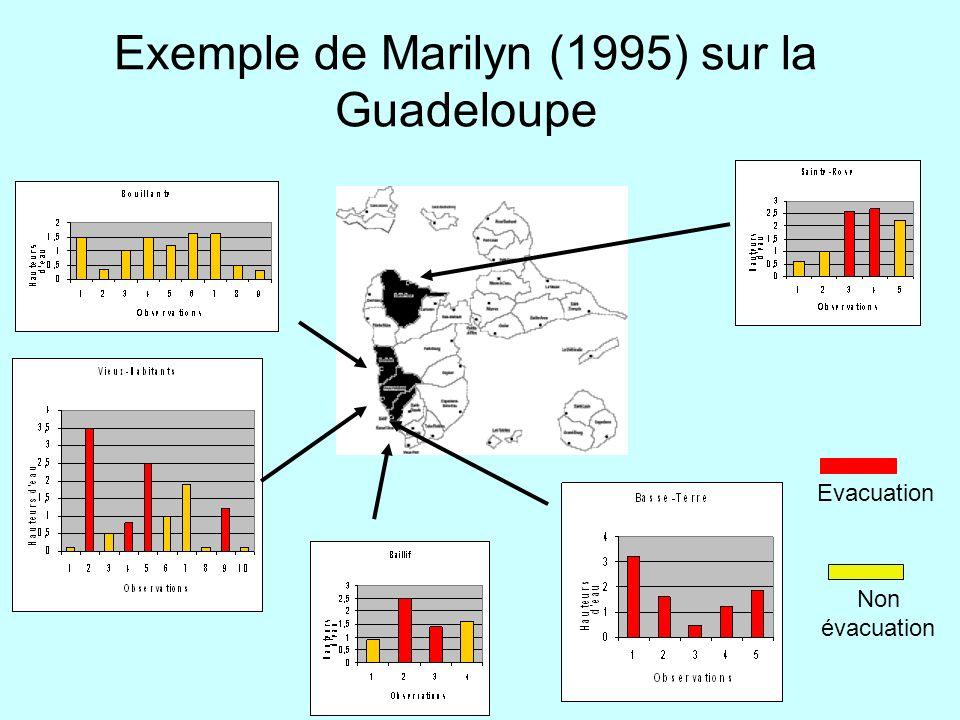 Exemple de Marilyn (1995) sur la Guadeloupe
