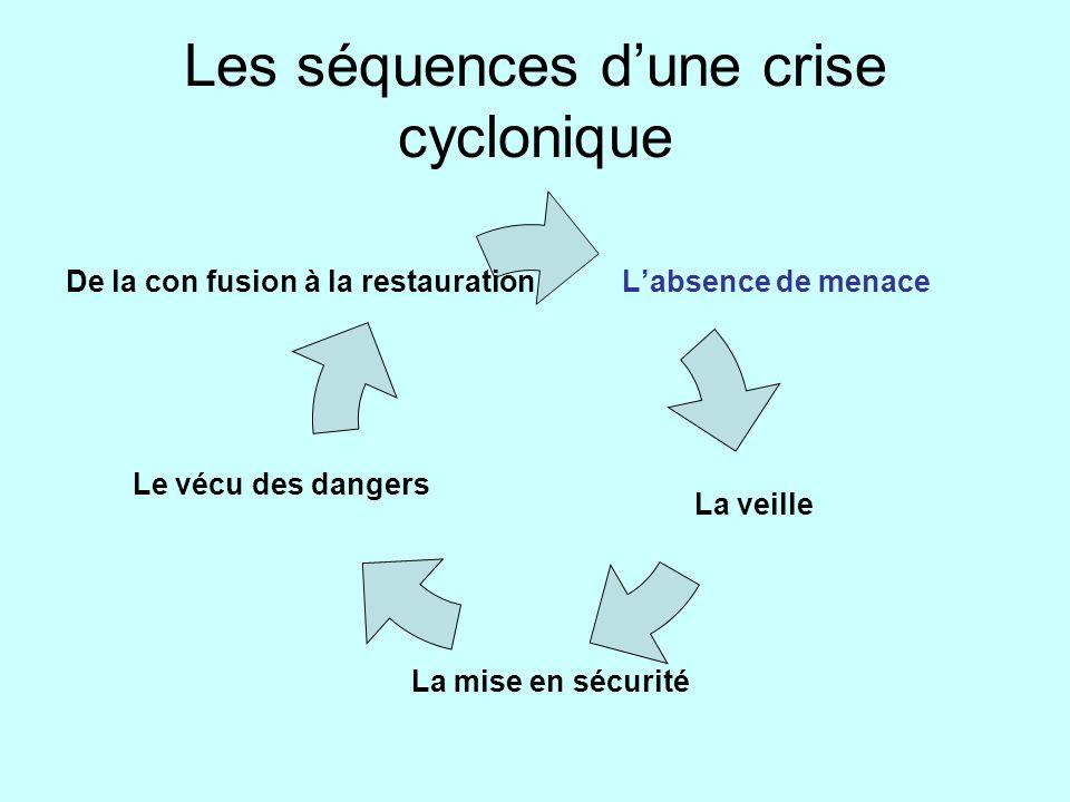 Les séquences d'une crise cyclonique
