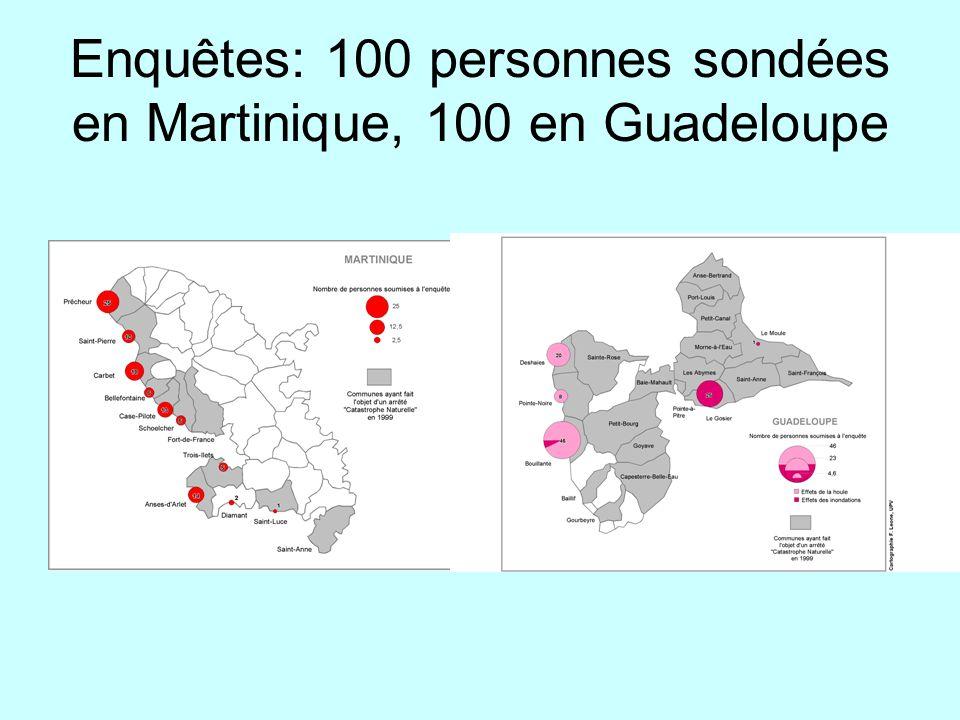 Enquêtes: 100 personnes sondées en Martinique, 100 en Guadeloupe