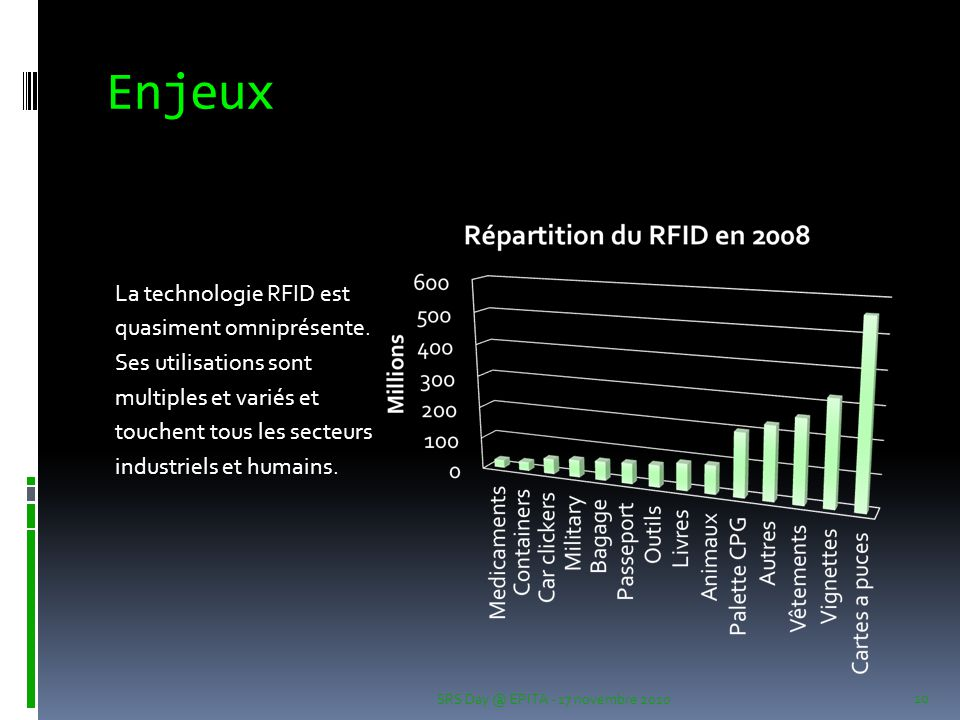 Enjeux La technologie RFID est quasiment omniprésente.