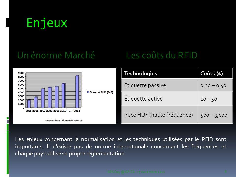 Enjeux Un énorme Marché Les coûts du RFID Technologies Coûts ($)