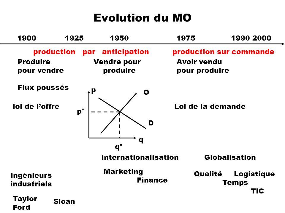 Evolution du MO 1900 1925 1950 1975 1990 2000.