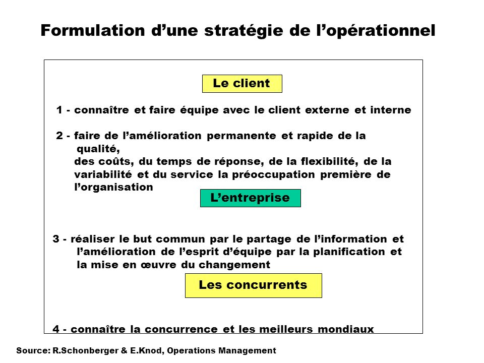 Formulation d'une stratégie de l'opérationnel