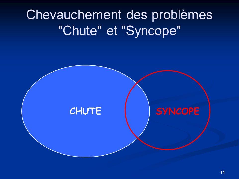 Chevauchement des problèmes Chute et Syncope