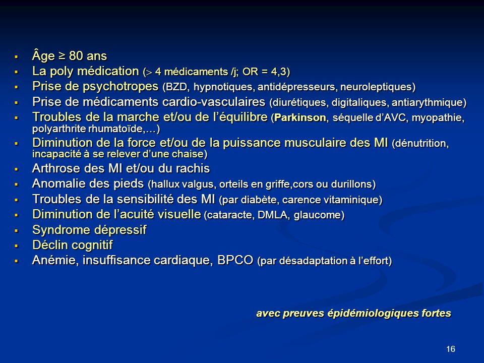 La poly médication ( 4 médicaments /j; OR = 4,3)