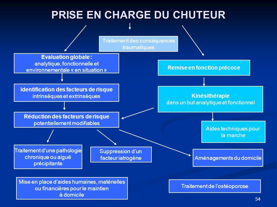 PRISE EN CHARGE DU CHUTEUR