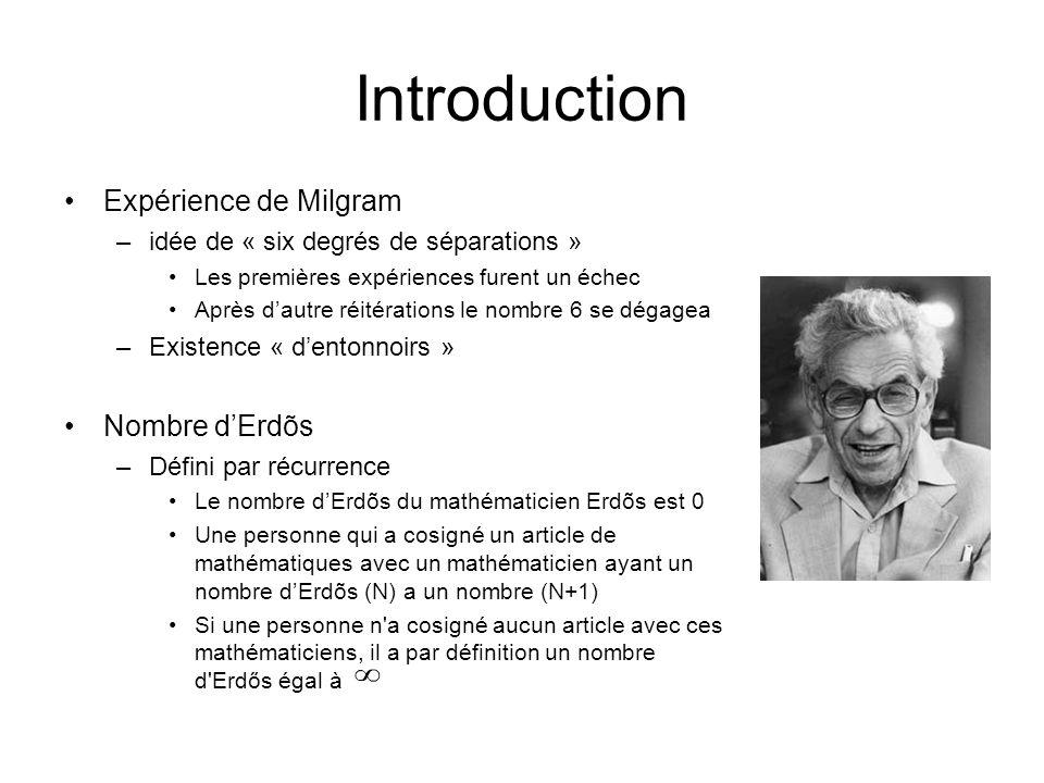 Introduction Expérience de Milgram Nombre d'Erdõs