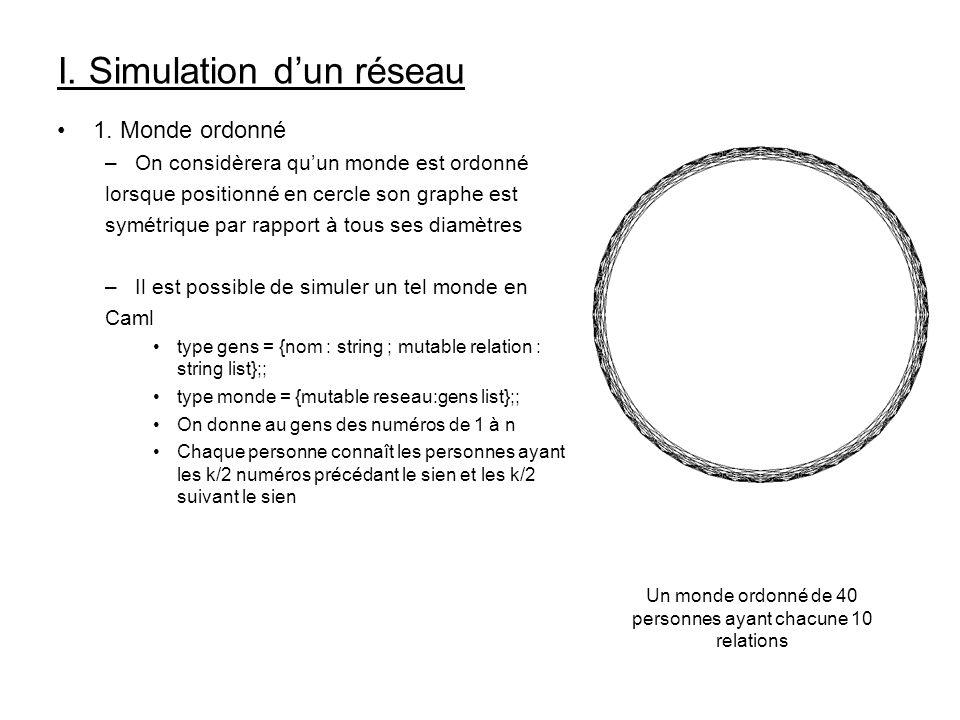 I. Simulation d'un réseau
