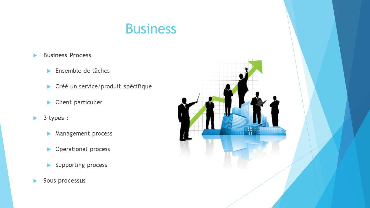 Business Business Process Ensemble de tâches