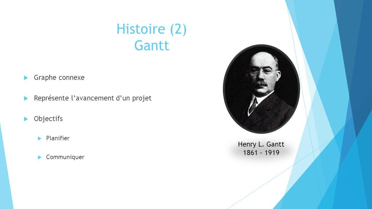 Histoire (2) Gantt Graphe connexe Représente l'avancement d'un projet
