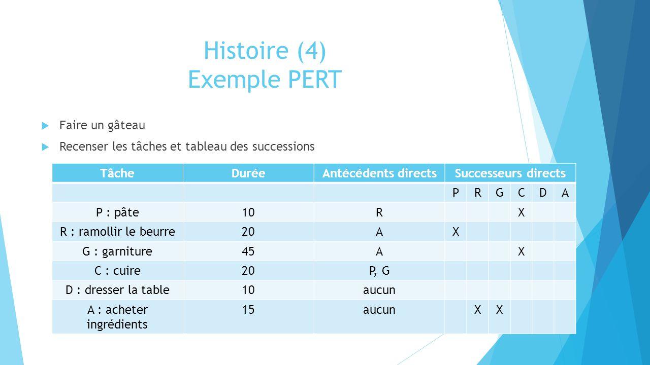 Histoire (4) Exemple PERT