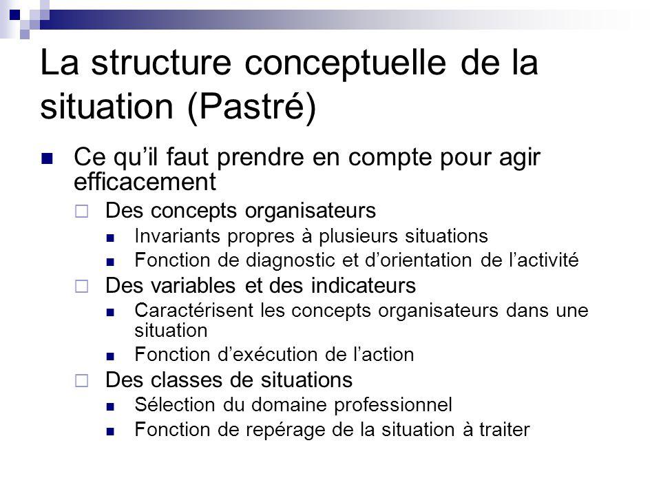 La structure conceptuelle de la situation (Pastré)