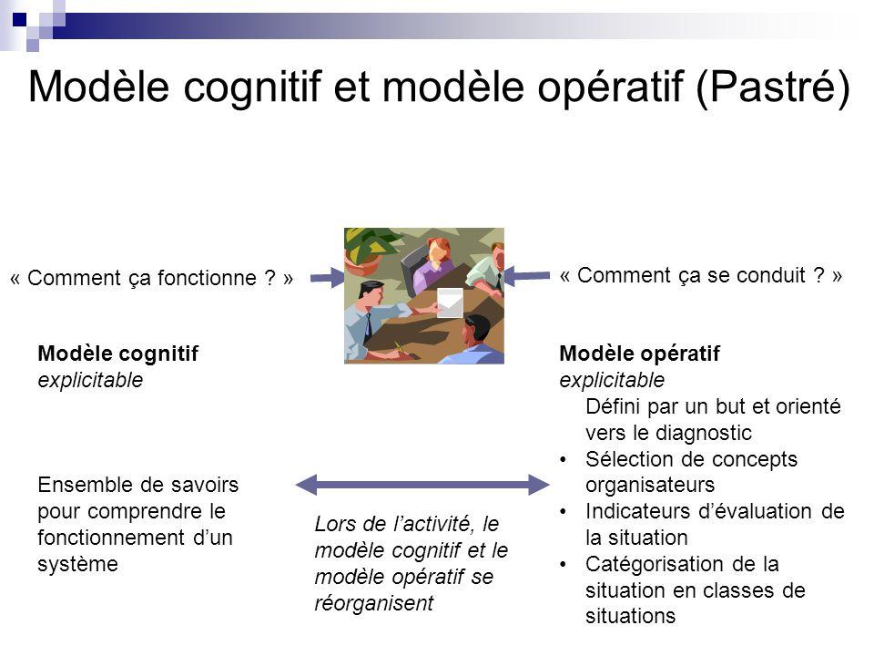 Modèle cognitif et modèle opératif (Pastré)