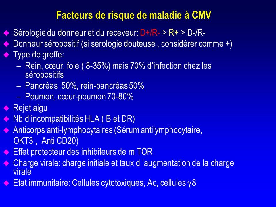 Facteurs de risque de maladie à CMV