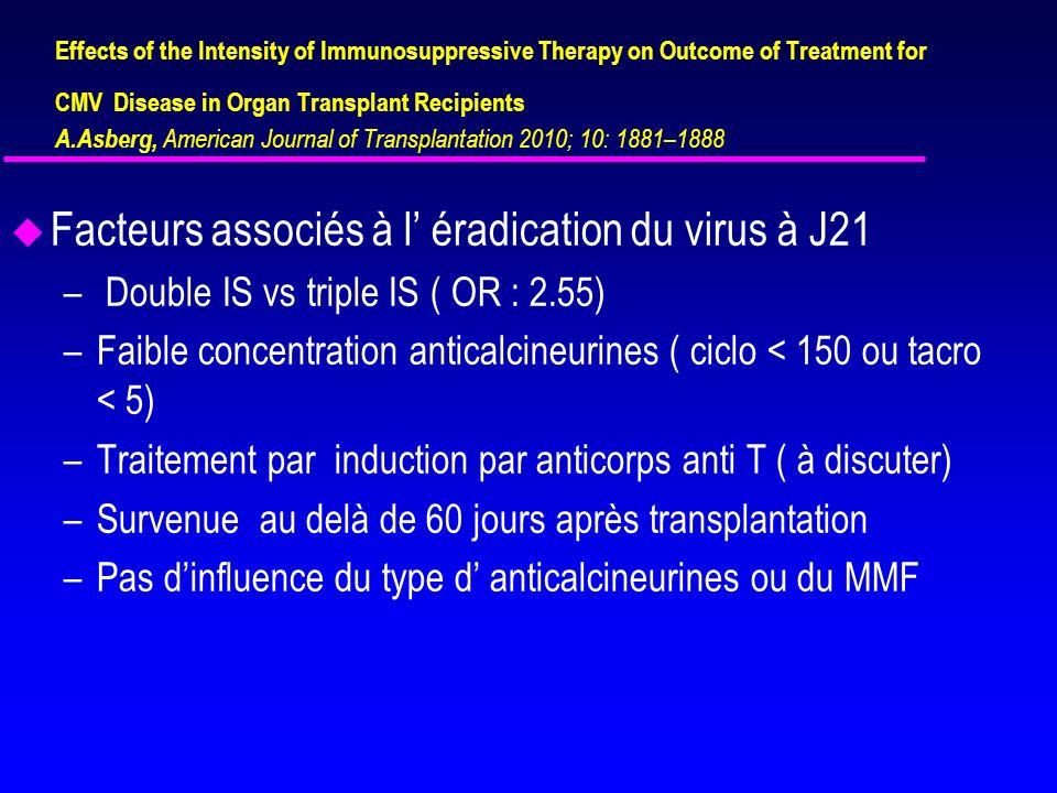 Facteurs associés à l' éradication du virus à J21