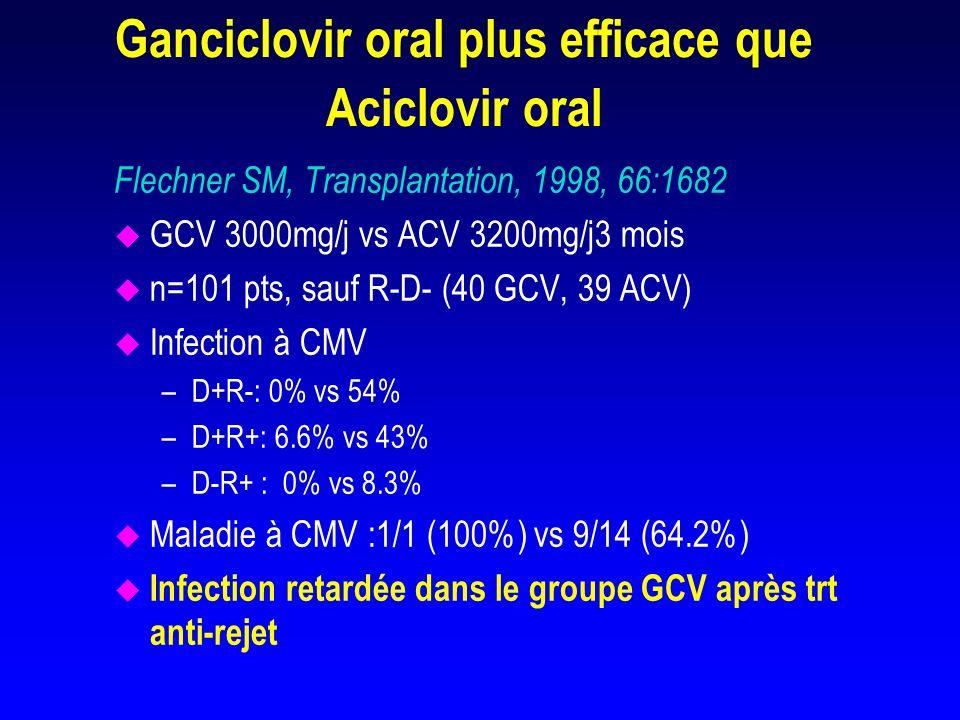 Ganciclovir oral plus efficace que Aciclovir oral
