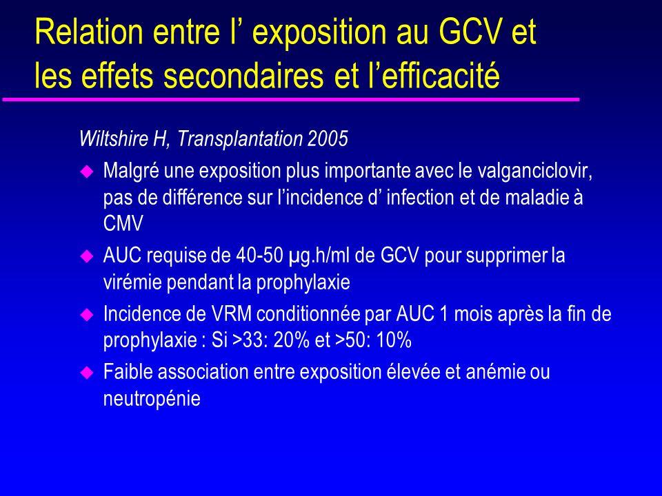 Relation entre l' exposition au GCV et les effets secondaires et l'efficacité
