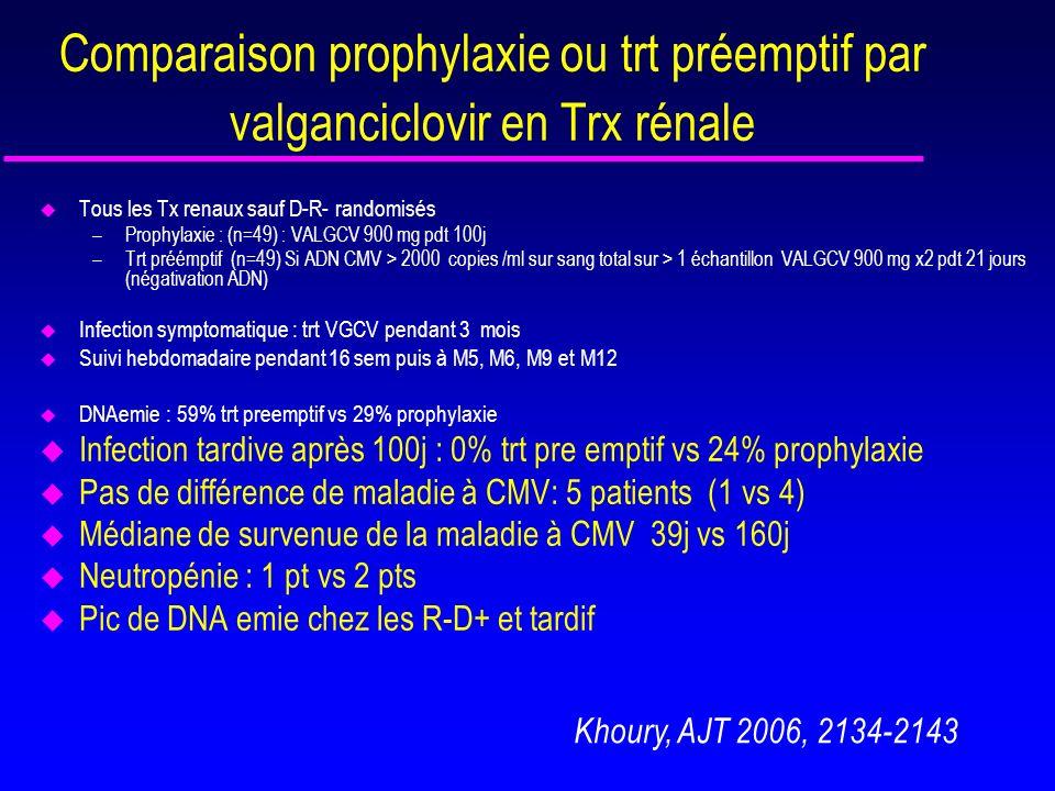 Comparaison prophylaxie ou trt préemptif par valganciclovir en Trx rénale