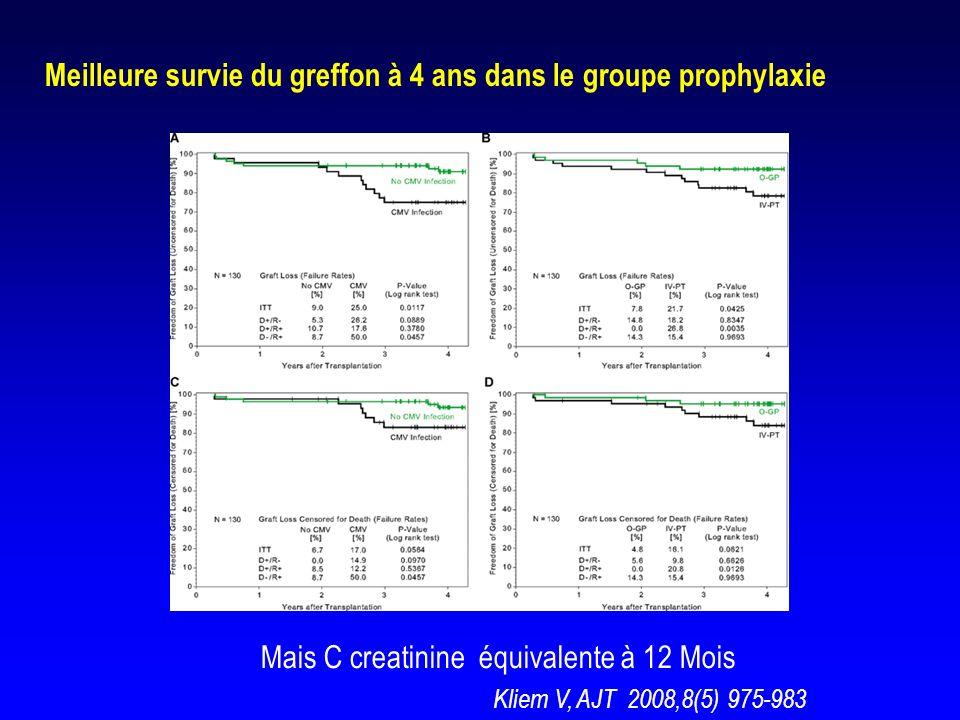 Meilleure survie du greffon à 4 ans dans le groupe prophylaxie