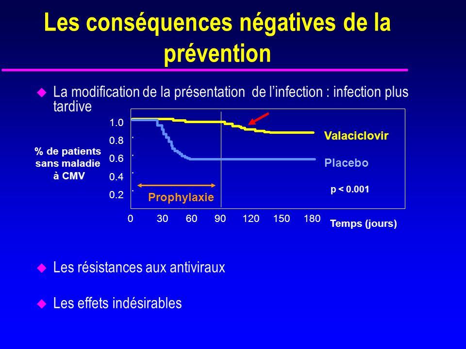 Les conséquences négatives de la prévention