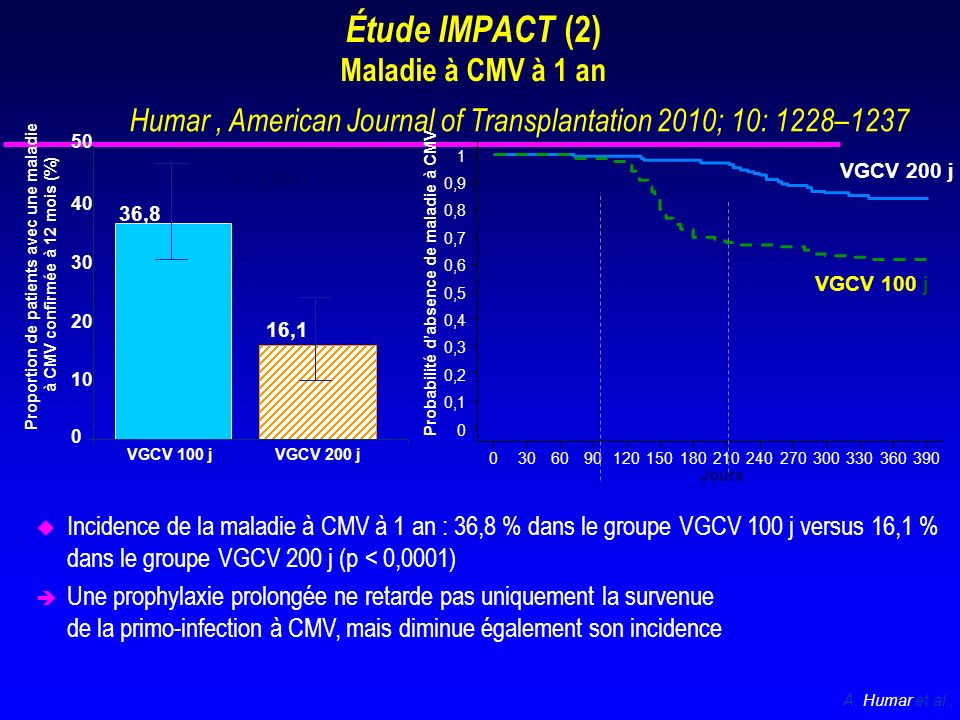 Étude IMPACT (2) Maladie à CMV à 1 an