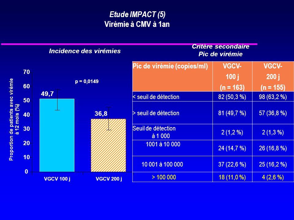 Etude IMPACT (5) Virémie à CMV à 1an