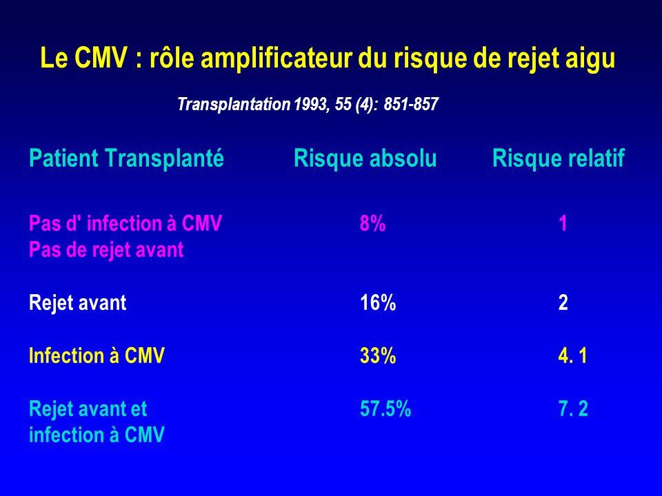 Le CMV : rôle amplificateur du risque de rejet aigu