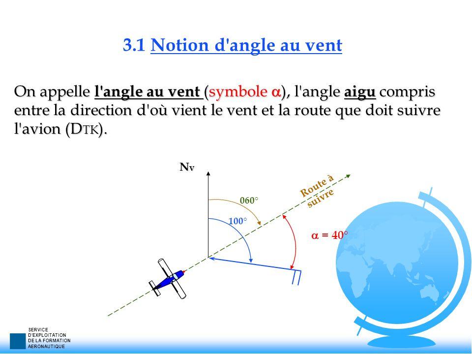 3.1 Notion d angle au vent
