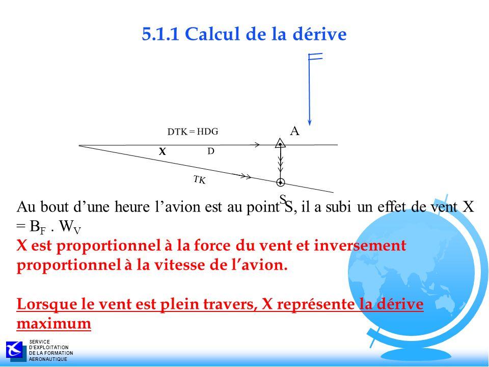 5.1.1 Calcul de la dérive DTK = HDG. D. TK. X. S. A. Au bout d'une heure l'avion est au point S, il a subi un effet de vent X = BF . WV.