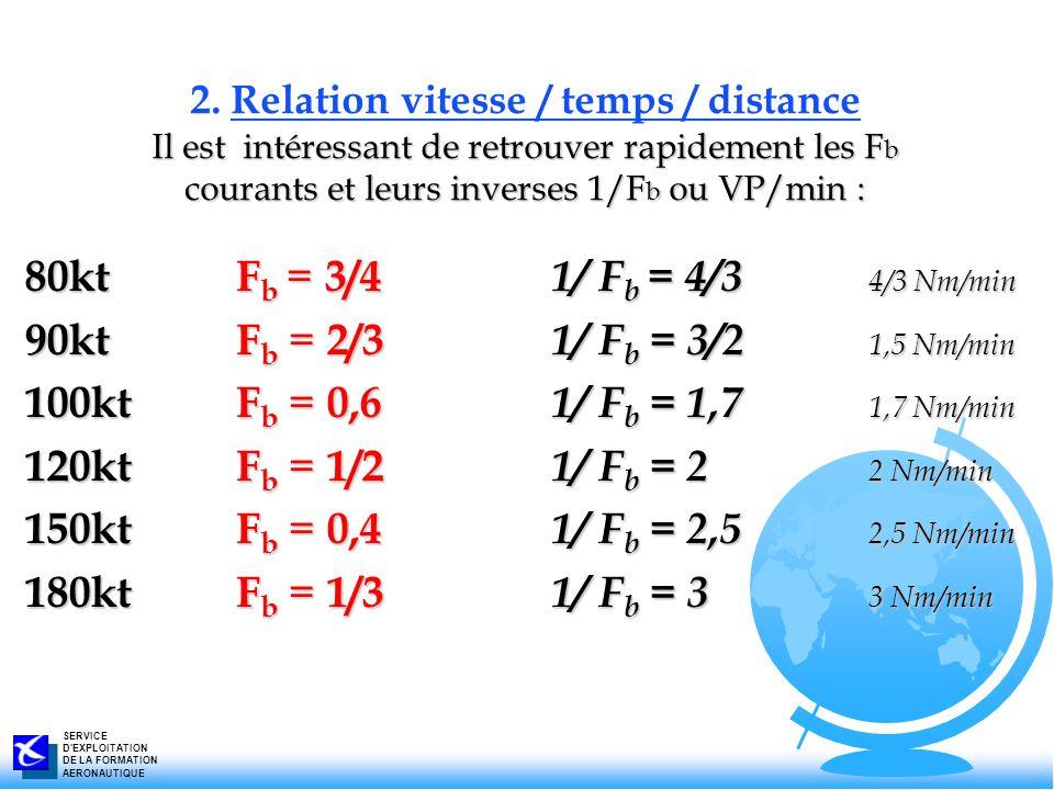2. Relation vitesse / temps / distance Il est intéressant de retrouver rapidement les Fb courants et leurs inverses 1/Fb ou VP/min :