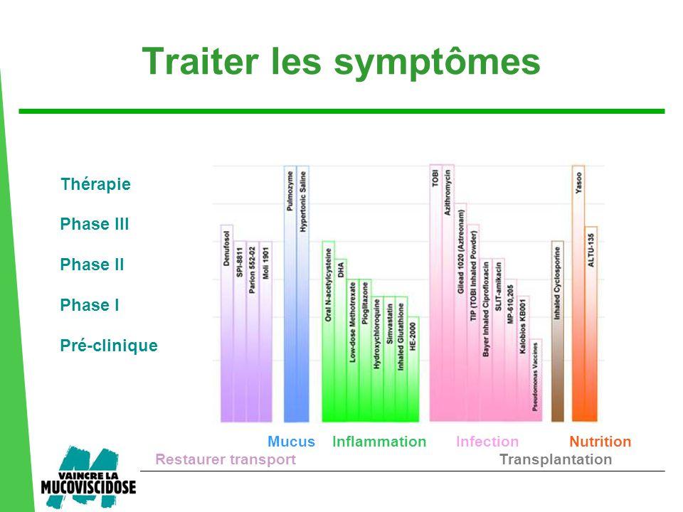 Traiter les symptômes Thérapie Phase III Phase II Phase I Pré-clinique