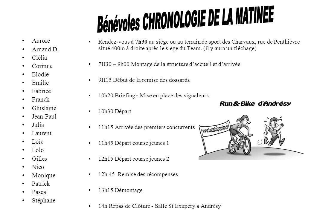 Bénévoles CHRONOLOGIE DE LA MATINEE