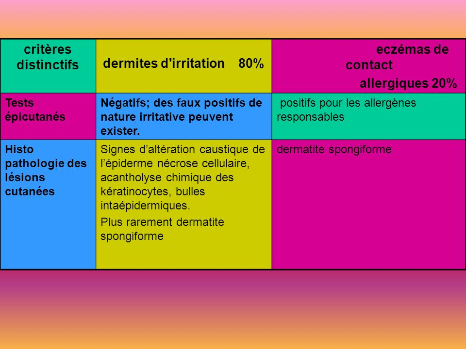 dermites d irritation 80%