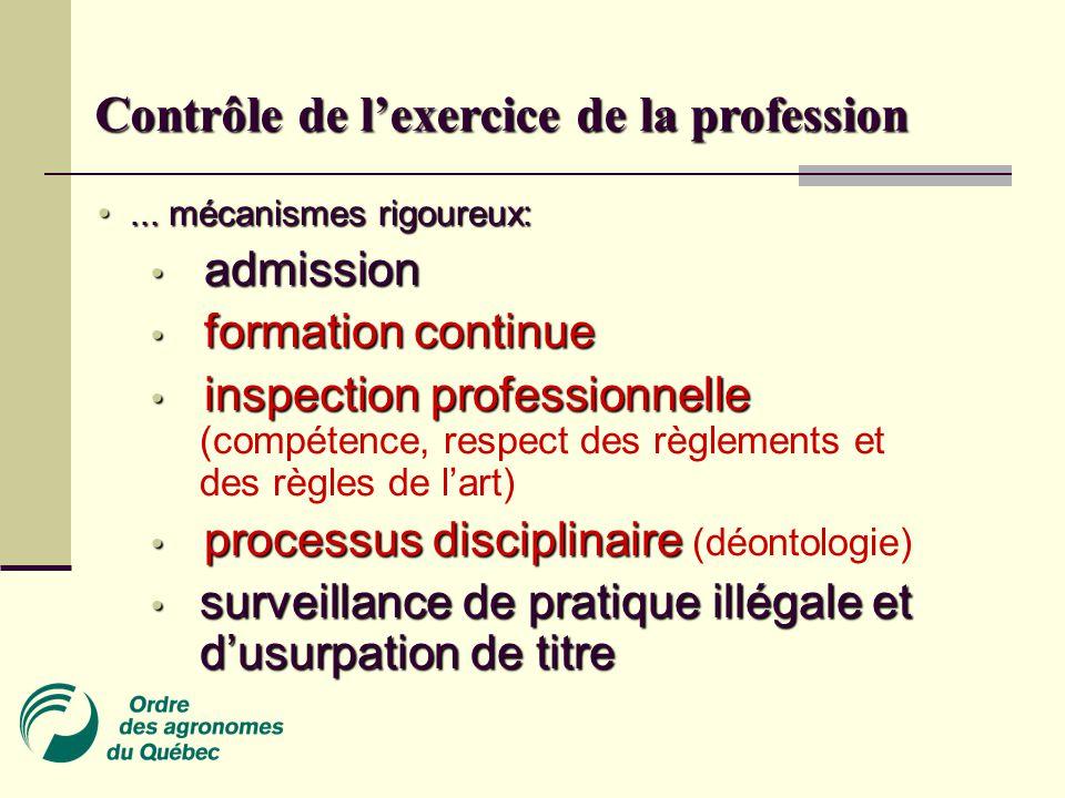 Contrôle de l'exercice de la profession