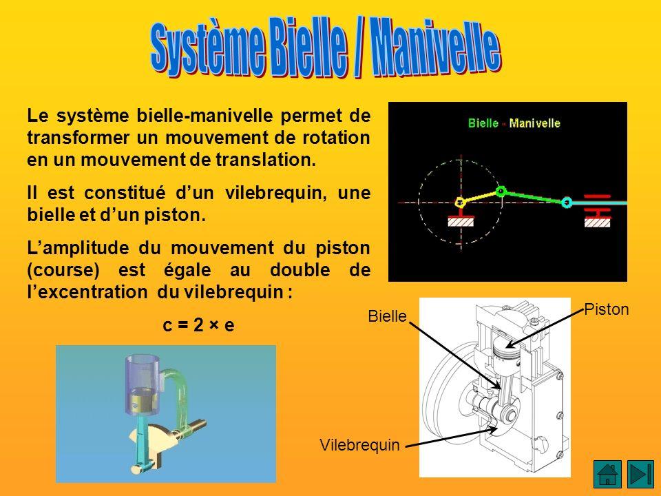Système Bielle / Manivelle