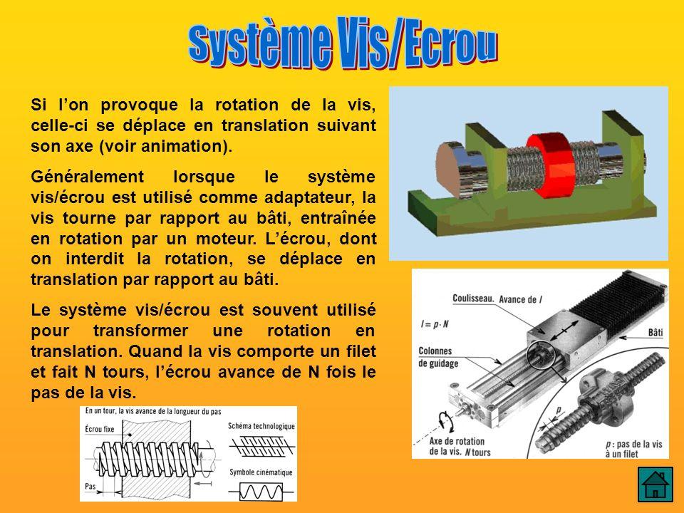Vis / Ecrou Système Vis/Ecrou