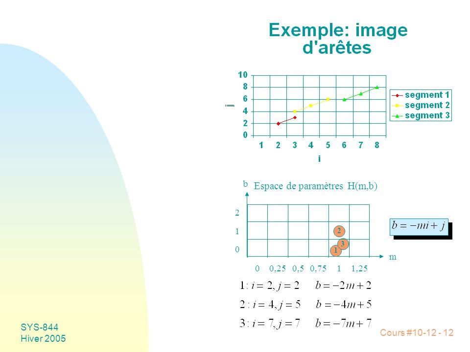 Espace de paramètres H(m,b)