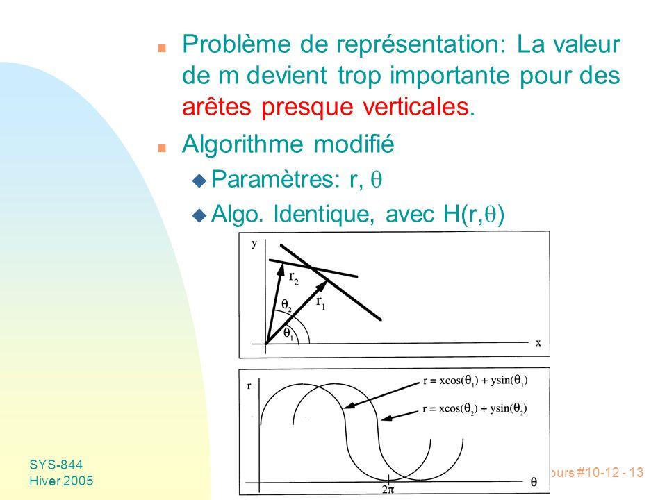Problème de représentation: La valeur de m devient trop importante pour des arêtes presque verticales.